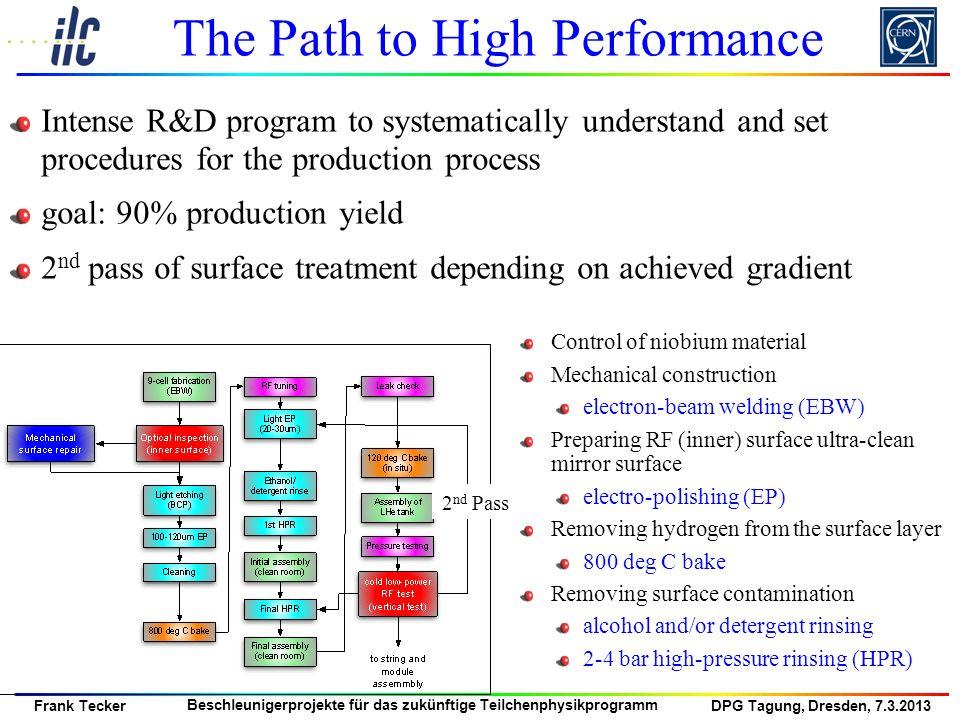 DPG Tagung, Dresden, 7.3.2013 Frank Tecker Beschleunigerprojekte für das zukünftige Teilchenphysikprogramm The Path to High Performance Control of nio
