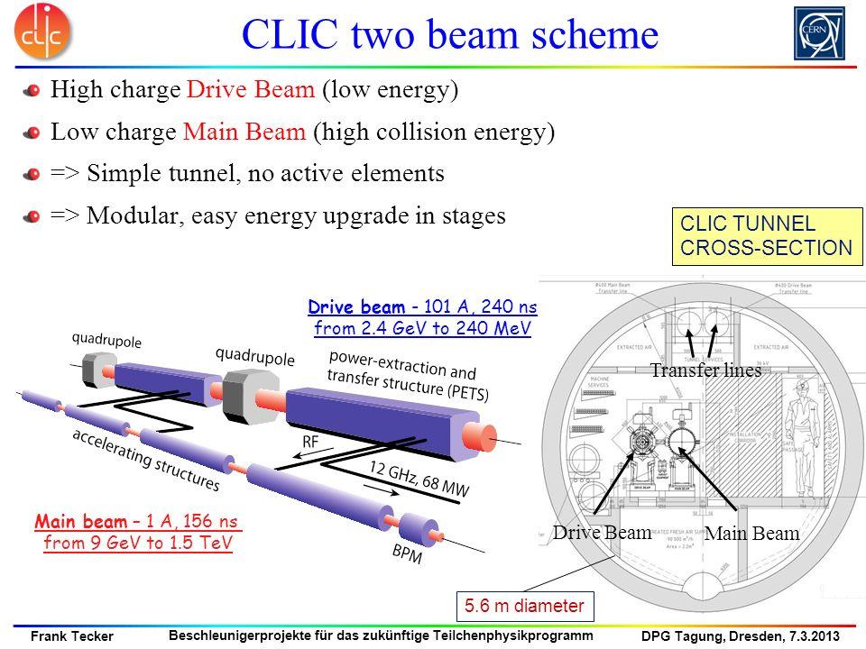 DPG Tagung, Dresden, 7.3.2013 Frank Tecker Beschleunigerprojekte für das zukünftige Teilchenphysikprogramm Transfer lines Main Beam Drive Beam CLIC TU
