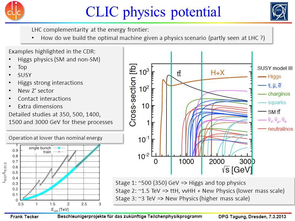 DPG Tagung, Dresden, 7.3.2013 Frank Tecker Beschleunigerprojekte für das zukünftige Teilchenphysikprogramm CLIC physics potential LHC complementarity