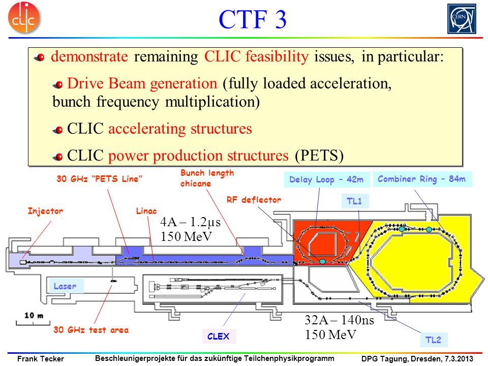 DPG Tagung, Dresden, 7.3.2013 Frank Tecker Beschleunigerprojekte für das zukünftige Teilchenphysikprogramm CTF 3 CLEX 30 GHz PETS Line Linac Delay Loo