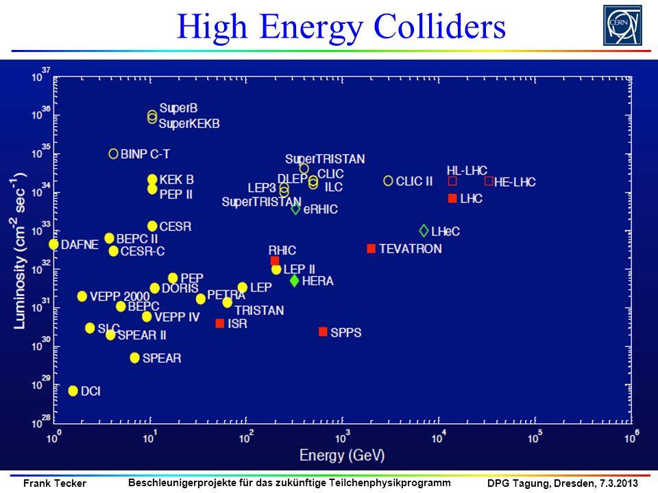 DPG Tagung, Dresden, 7.3.2013 Frank Tecker Beschleunigerprojekte für das zukünftige Teilchenphysikprogramm High Energy Colliders