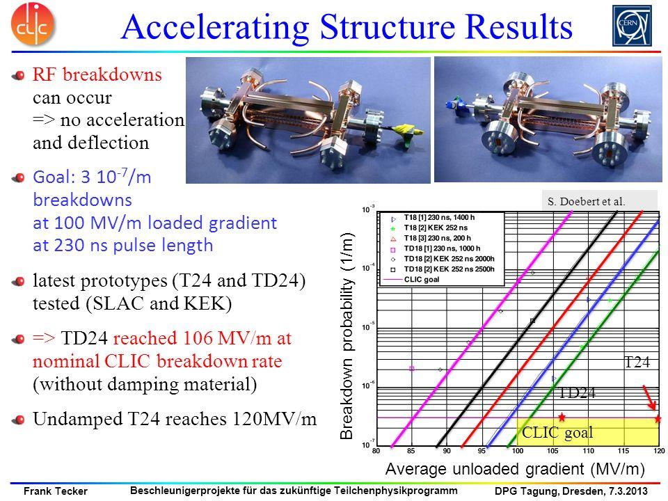DPG Tagung, Dresden, 7.3.2013 Frank Tecker Beschleunigerprojekte für das zukünftige Teilchenphysikprogramm RF breakdowns can occur => no acceleration