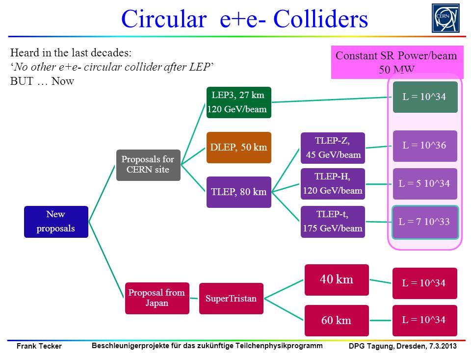 DPG Tagung, Dresden, 7.3.2013 Frank Tecker Beschleunigerprojekte für das zukünftige Teilchenphysikprogramm New proposals Proposals for CERN site LEP3,