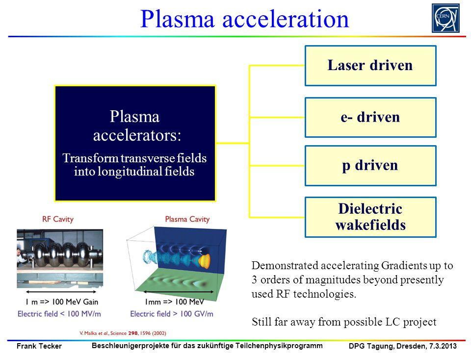 DPG Tagung, Dresden, 7.3.2013 Frank Tecker Beschleunigerprojekte für das zukünftige Teilchenphysikprogramm Plasma accelerators: Transform transverse f