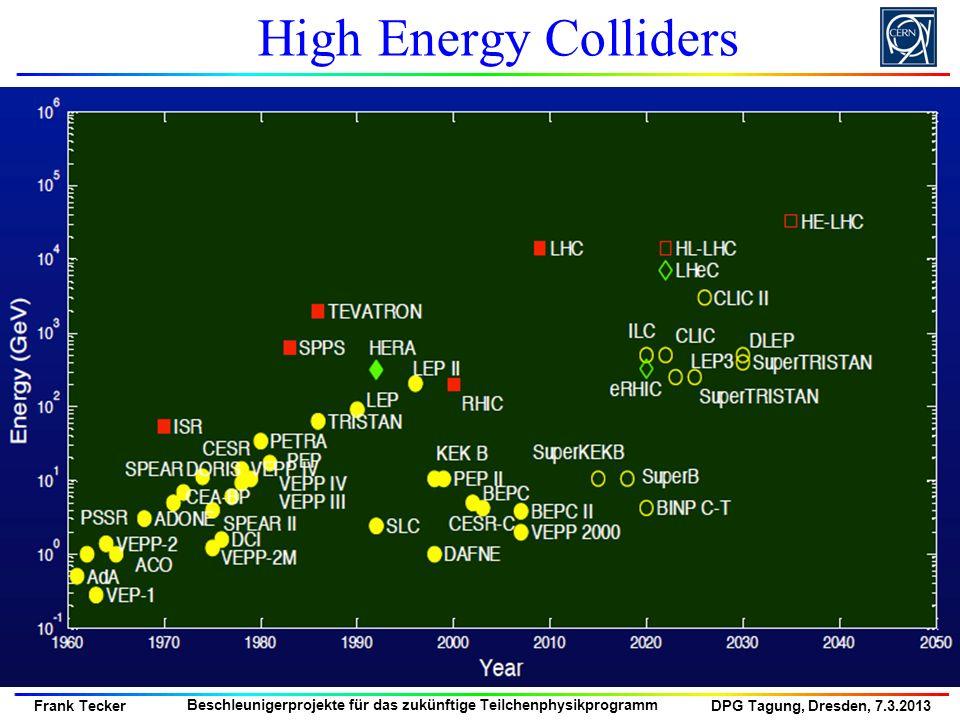 DPG Tagung, Dresden, 7.3.2013 Frank Tecker Beschleunigerprojekte für das zukünftige Teilchenphysikprogramm ILC Main Linac Cavity / RF Unit Solid niobium, standing wave, 9-cell Operated at 2 K (LHe), 31.5 MV/m, Q 0 10 10 560 RF units each: 1 Modulator 1 Klystron (10 MW, 1.6 ms) 3 Cryostats (26 cavities) 1 Quadrupole at the center Total of 1680 cryomodules 14 560 SC RF cavities