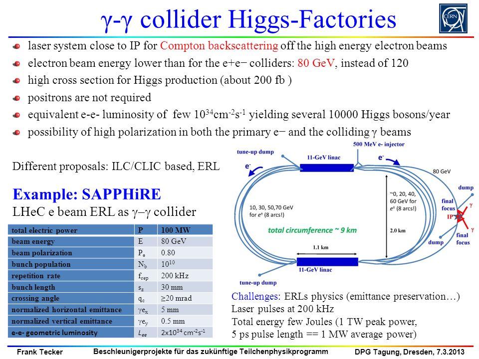 DPG Tagung, Dresden, 7.3.2013 Frank Tecker Beschleunigerprojekte für das zukünftige Teilchenphysikprogramm γ-γ collider Higgs-Factories laser system c