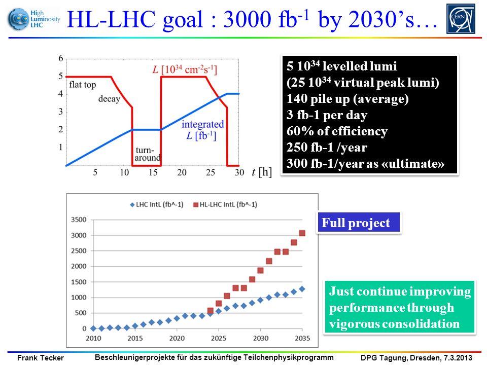 DPG Tagung, Dresden, 7.3.2013 Frank Tecker Beschleunigerprojekte für das zukünftige Teilchenphysikprogramm Proton-Proton Timeline Either using existing LEP/LHC tunnel to reach 26-32 TeV collisions Or build (or reuse) a 80km tunnel to reach 80- 100 TeV collisions In both cases, SC challenge to develop 16-20 Tesla magnets.