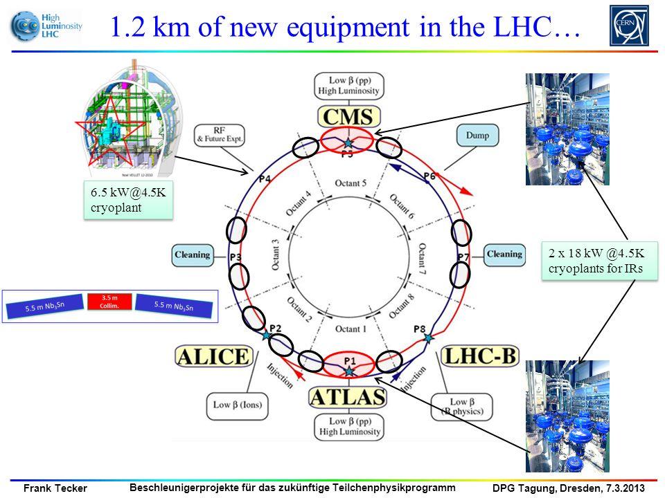 DPG Tagung, Dresden, 7.3.2013 Frank Tecker Beschleunigerprojekte für das zukünftige Teilchenphysikprogramm RR LHeC: new ring in LHC tunnel, with bypasses around experiments RR LHeC e-/e+ injector 10 GeV, 10 min.