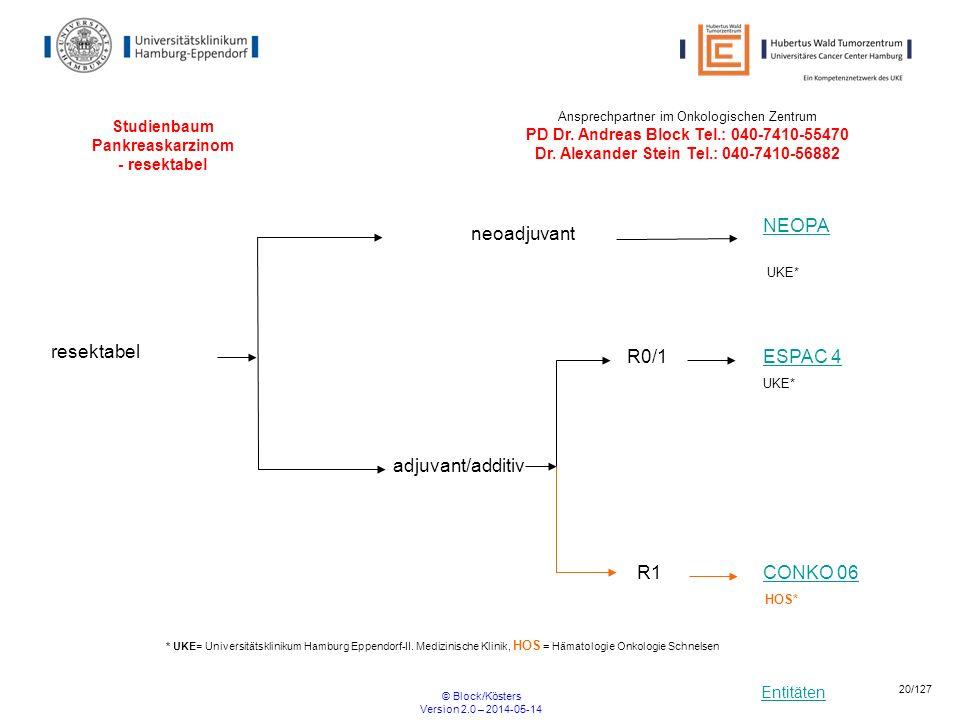 Entitäten © Block/Kösters Version 2.0 – 2014-05-14 20/127 Studienbaum Pankreaskarzinom - resektabel adjuvant/additiv resektabel neoadjuvant NEOPA ESPA