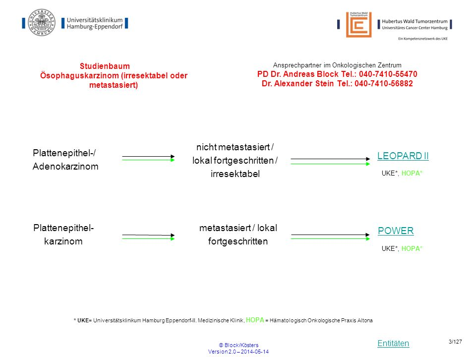 Entitäten © Block/Kösters Version 2.0 – 2014-05-14 4/127 Studienbaum Magenkarzinom + Gastroösophagealer Übergang - resektabel FLOT4HER2+/- UKE*, HOPA* * UKE= Universitätsklinikum Hamburg Eppendorf-II.