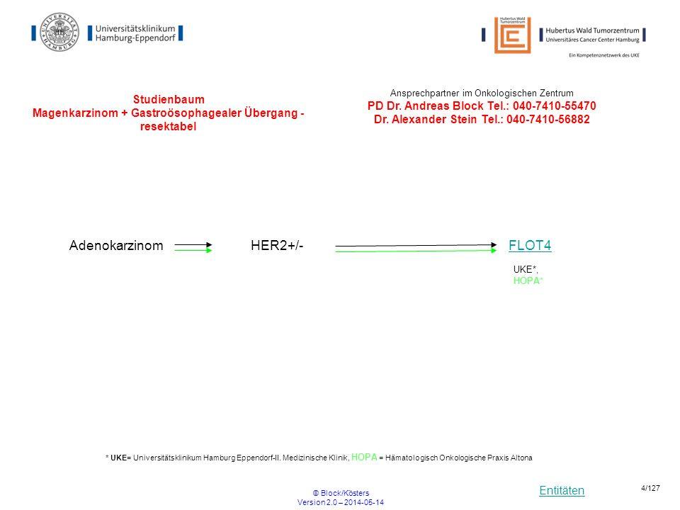 Entitäten © Block/Kösters Version 2.0 – 2014-05-14 25/127 LEOPARD II Definitive radiochemotherapy with 5-FU / cisplatin plus/minus cetuximab in unresectable locally advanced esophageal cancer: a phase II study R ARM B: 5-FU, Cisplatin, Radiotherapy ARM A: Cetuximab, 5-FU,Cisplatin, Radiotherapy Einschlusskriterien Alter 18 - 75 Karnofky >=70 Histologisch nachgewiesenes Plattenepithel- oder Adeno-carcinom des Ösophagus keine Vorbehandlung Ausschlusskriterien Allergien gegen chimäre Antikörper Andere Krebserkrankungen (ausser kurativ behandelte Basalzellen-Ca oder Cervix-Ca Aktive Hauterkrankung > Grade 1 FEV1 < 1,1 Metastasen Beginn 15.09.2011 Ende 02/2014 Ansprechpartner: UKE: PIProf Cordula Petersen040-7410-57351cor.petersen@uke.decor.petersen@uke.de SIPD Dr.