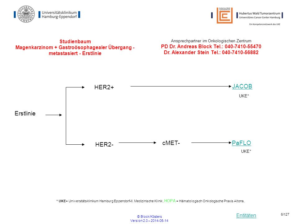 Entitäten © Block/Kösters Version 2.0 – 2014-05-14 17/127 Olga Kombinierte Radiochemotherapie mit Capecitabin und Bevacizumab nach 3-6 Monaten Chemotherapie bei Patienten mit oligometastasiertem kolorektalem Karzinom Multizentrische Phase II Studie Haupteinschlusskriterien Patienten mit metastasiertem, histologisch gesichertem, kolorektalem Karzinom, UICC Stadium IV Oligometastasierte Erkrankung, definiert als mindestens 1 messbare Läsion größer als 1cm (RECIST v1.1) und maximal 5 Läsionen an maximal 3 Lokalisationen Patienten, die nach 3-6 Monaten Induktionschemotherapie (Irinotecan- oder Oxaliplatin-haltige Kombinationschemotherapie mit Bevacizumab) weder eine progrediente noch eine resektable Tumorerkrankung zeigen.