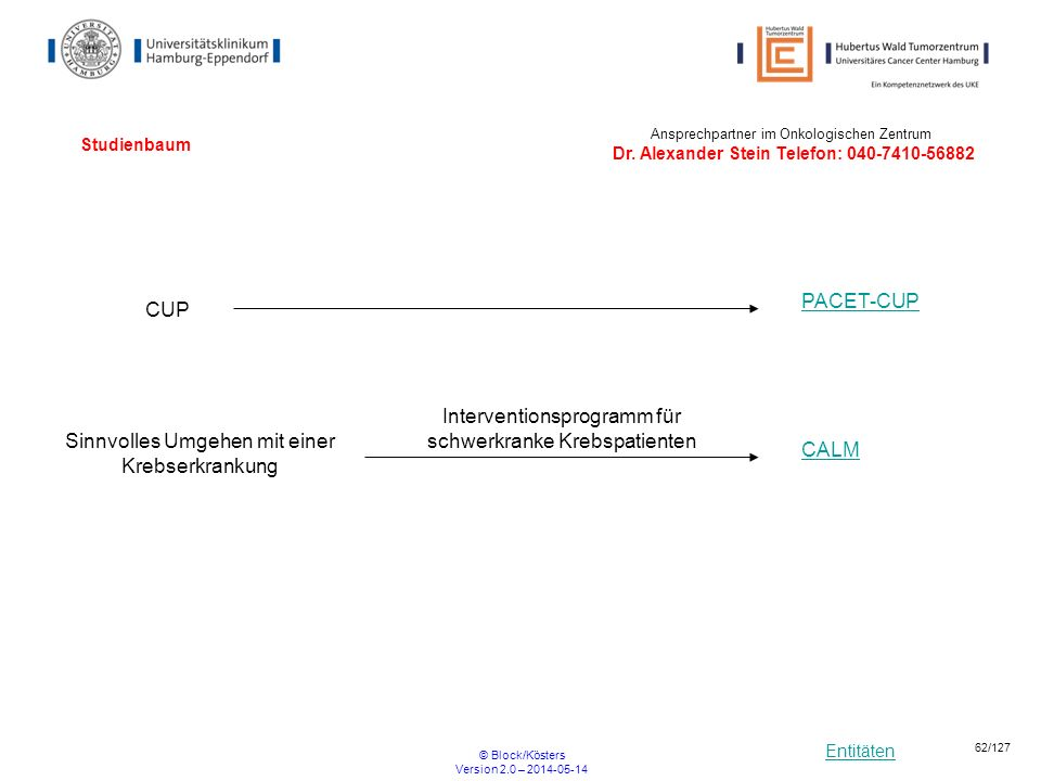 Entitäten © Block/Kösters Version 2.0 – 2014-05-14 62/127 Studienbaum CUP PACET-CUP Ansprechpartner im Onkologischen Zentrum Dr. Alexander Stein Telef