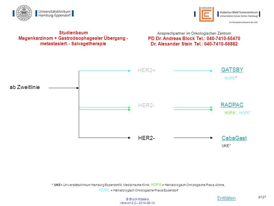 Entitäten © Block/Kösters Version 2.0 – 2014-05-14 119/127 CSOM230XDE04 Eine Phase I – Studie zur Beurteilung von Sicherheit, Verträglichkeit, Pharmakokinetik und vorläufiger Wirksamkeit von Pasireotid LAR in Patienten mit kastrationsresistentem Prostatakarzinom (CRPC) Einschlusskriterien Histologically proven adenocarcinoma of prostate Disease progression demonstrated by a rising PSA with or without metastases PSA 2 ng/mL at study entry.