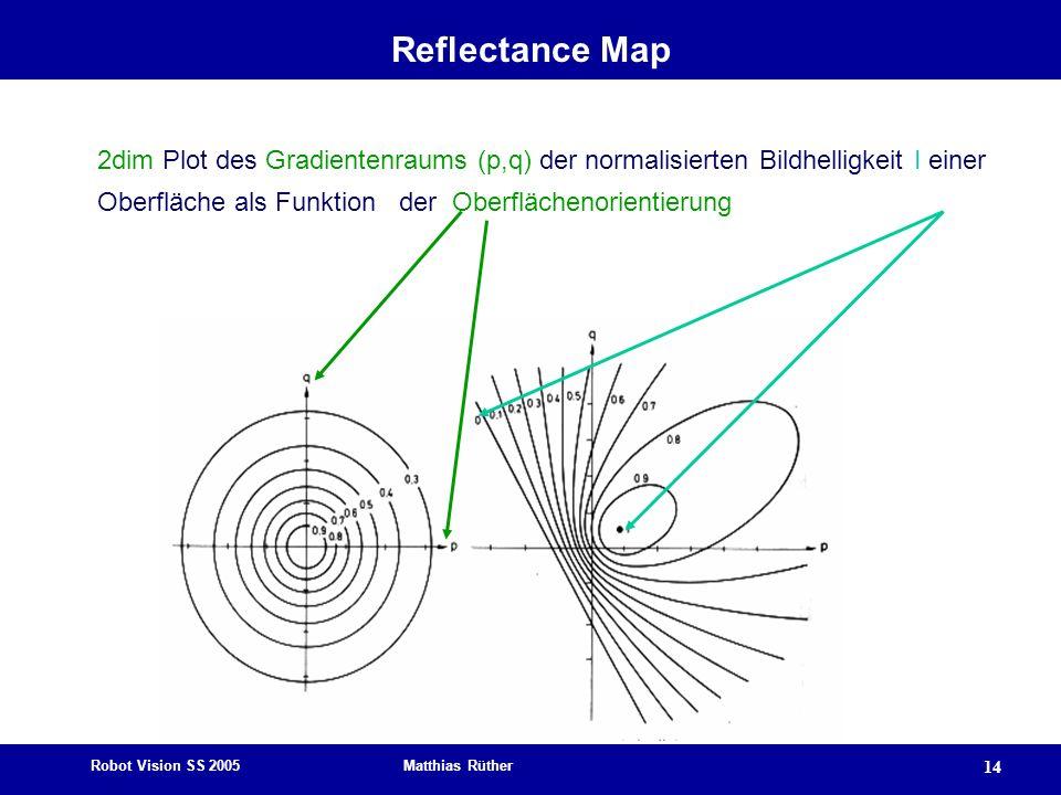 Robot Vision SS 2005 Matthias Rüther 14 Reflectance Map 2dim Plot des Gradientenraums (p,q) der normalisierten Bildhelligkeit I einer Oberfläche als F
