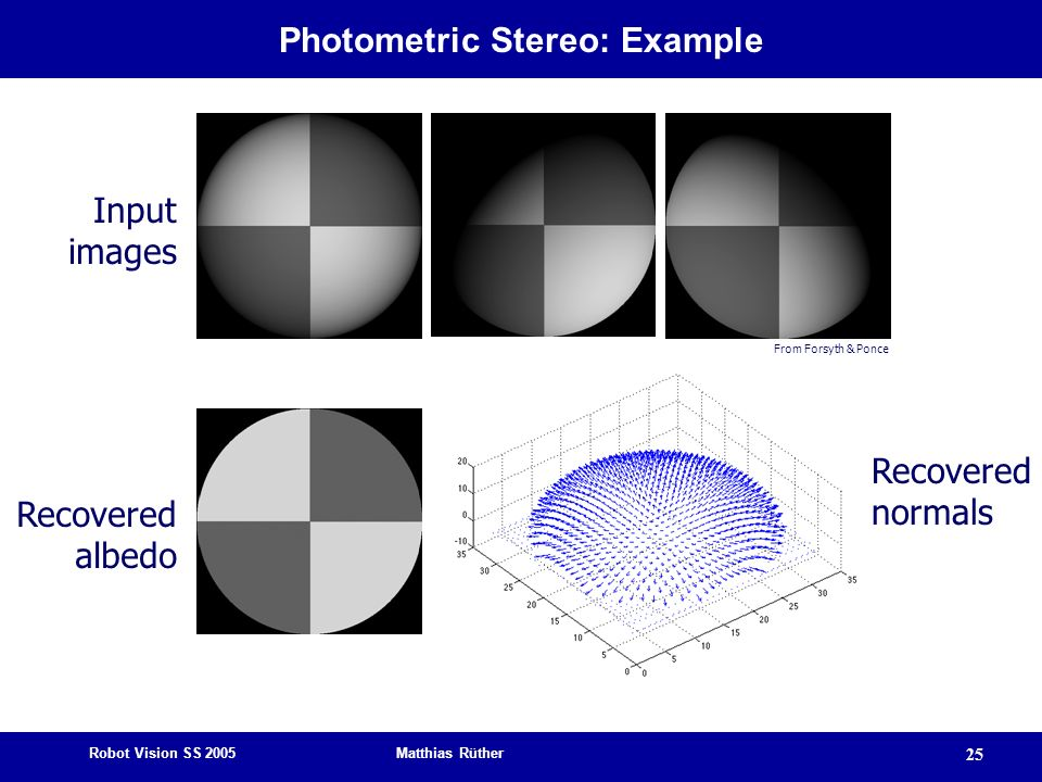 Robot Vision SS 2005 Matthias Rüther 25 Photometric Stereo: Example From Forsyth & Ponce Input images Recovered albedo Recovered normals