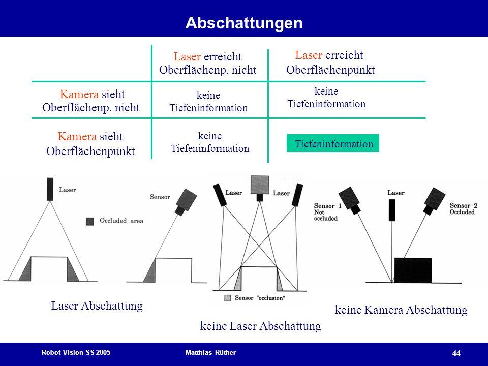 Robot Vision SS 2005 Matthias Rüther 44 Abschattungen Laser erreicht Oberflächenp. nicht Laser erreicht Oberflächenpunkt Kamera sieht Oberflächenp. ni