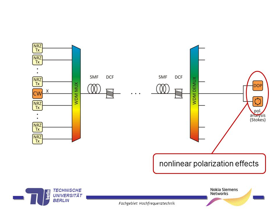 TECHNISCHE UNIVERSITÄT BERLIN Fachgebiet Hochfrequenztechnik distribution of SOPs of a CW probe channel propagation of 10 spans with 10 × 10 Gbps NRZ interfering channels
