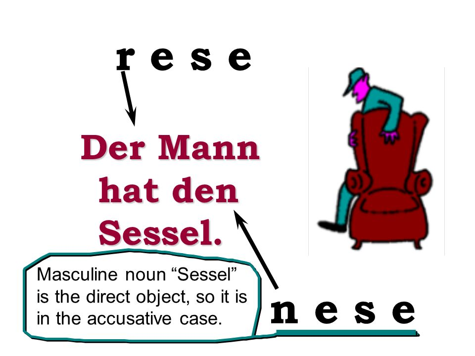 Der Mann hat den Sessel. r e s e n e s e Masculine noun Sessel is the direct object, so it is in the accusative case.