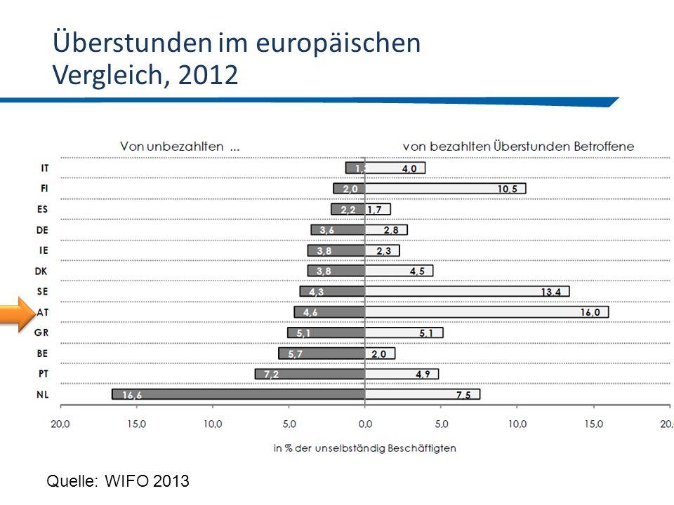 Überstunden im europäischen Vergleich, 2012 Quelle: WIFO 2013