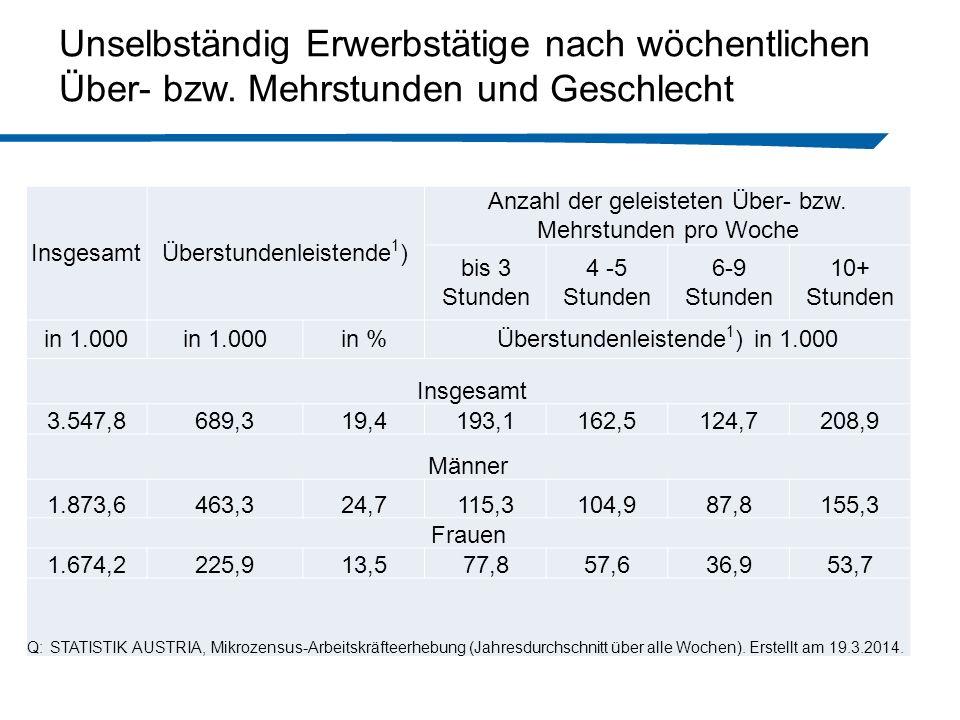 InsgesamtÜberstundenleistende 1 ) Anzahl der geleisteten Über- bzw.
