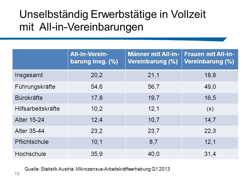 13 Unselbständig Erwerbstätige in Vollzeit mit All-in-Vereinbarungen All-in-Verein- barung insg. (%) Männer mit All-in- Vereinbarung (%) Frauen mit Al