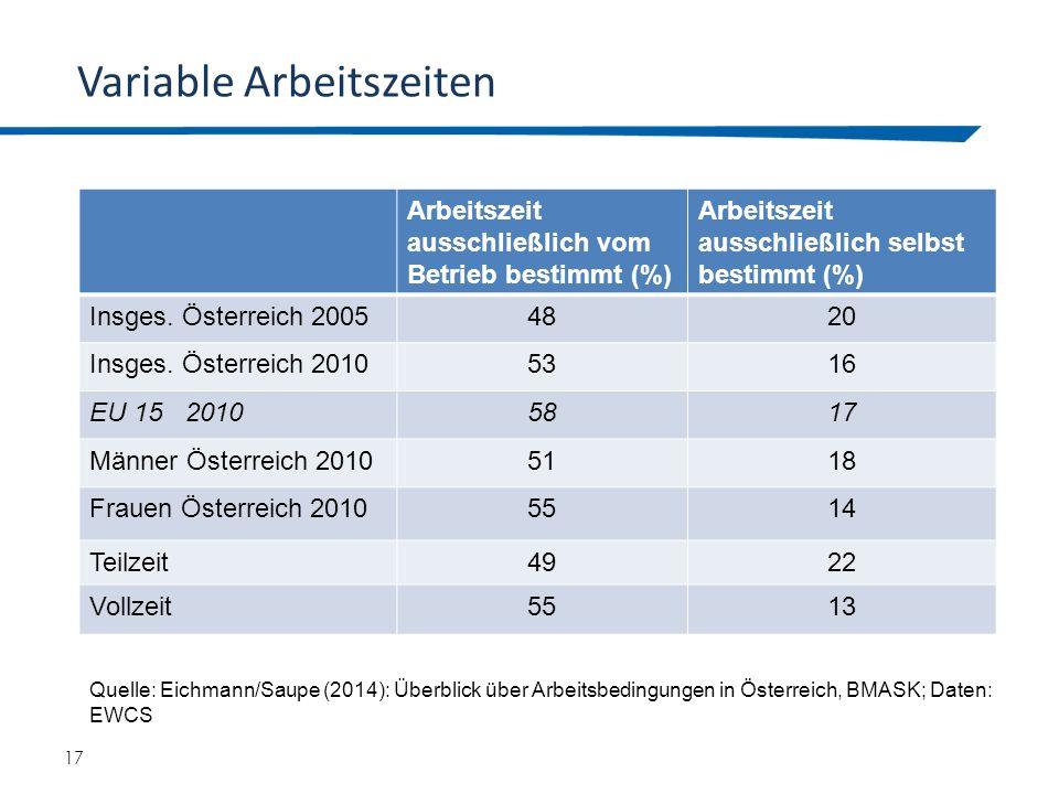 17 Variable Arbeitszeiten Arbeitszeit ausschließlich vom Betrieb bestimmt (%) Arbeitszeit ausschließlich selbst bestimmt (%) Insges. Österreich 200548