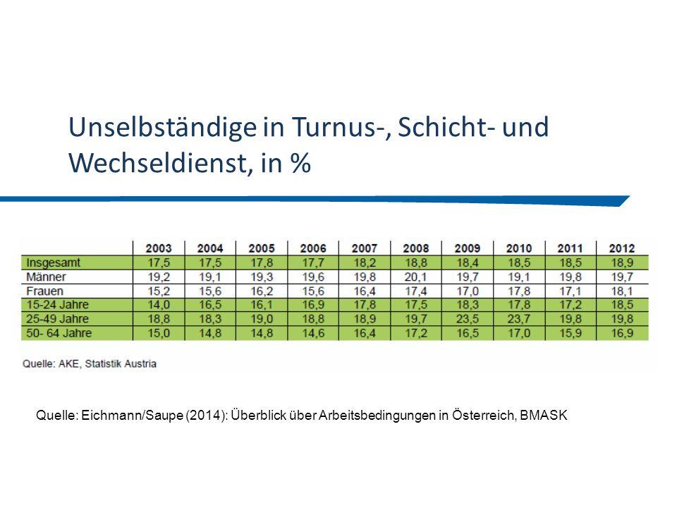 Unselbständige in Turnus-, Schicht- und Wechseldienst, in % Quelle: Eichmann/Saupe (2014): Überblick über Arbeitsbedingungen in Österreich, BMASK