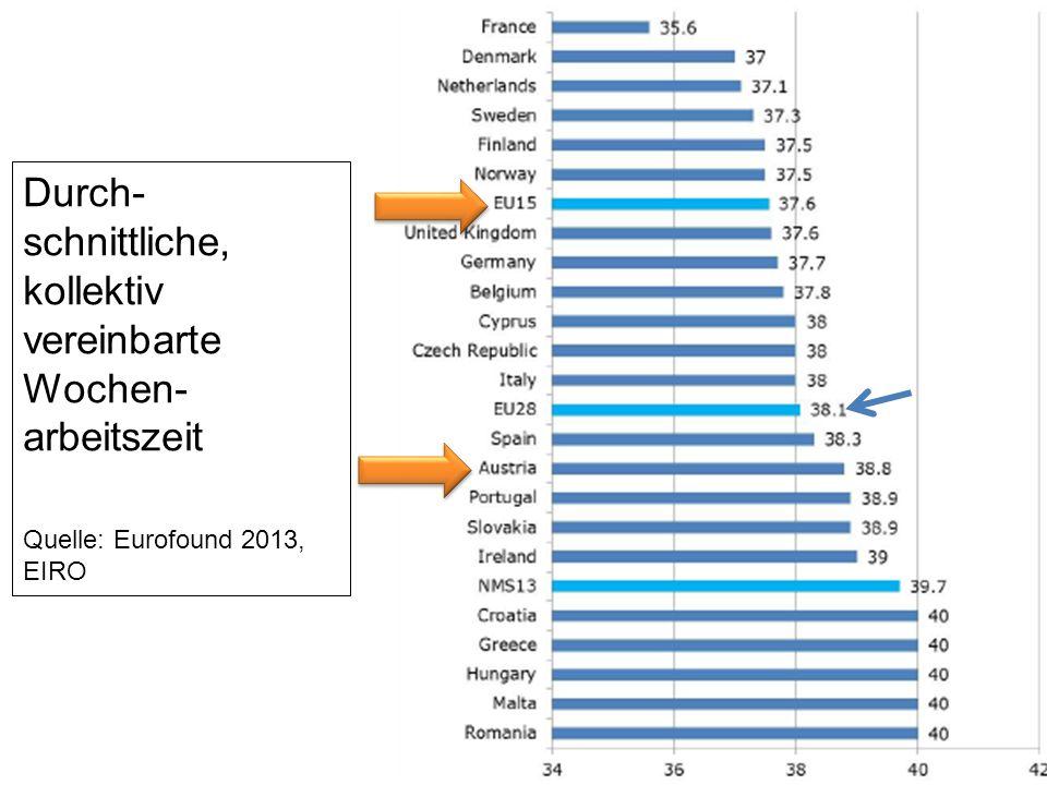 Durch- schnittliche, kollektiv vereinbarte Wochen- arbeitszeit Quelle: Eurofound 2013, EIRO