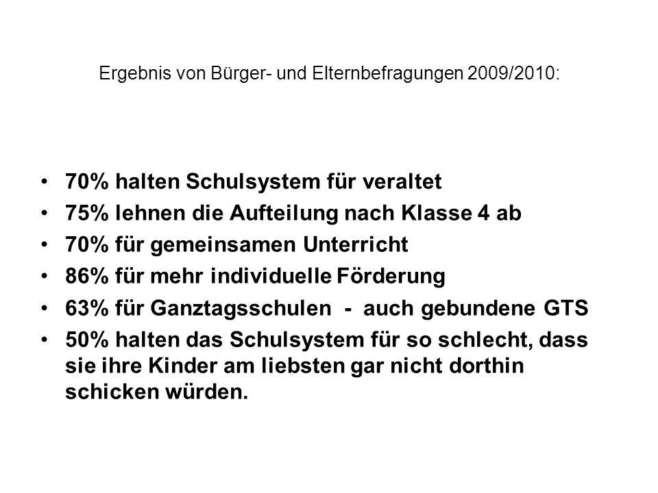 Ergebnis von Bürger- und Elternbefragungen 2009/2010: 70% halten Schulsystem für veraltet 75% lehnen die Aufteilung nach Klasse 4 ab 70% für gemeinsam