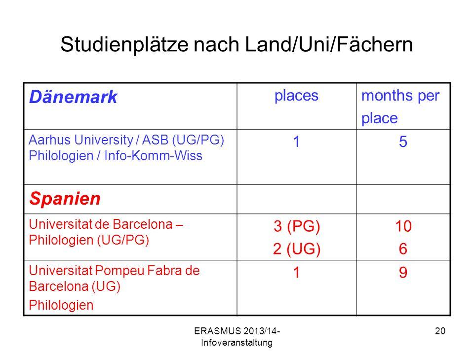 ERASMUS 2013/14- Infoveranstaltung 20 Studienplätze nach Land/Uni/Fächern Dänemark placesmonths per place Aarhus University / ASB (UG/PG) Philologien / Info-Komm-Wiss 15 Spanien Universitat de Barcelona – Philologien (UG/PG) 3 (PG) 2 (UG) 10 6 Universitat Pompeu Fabra de Barcelona (UG) Philologien 19
