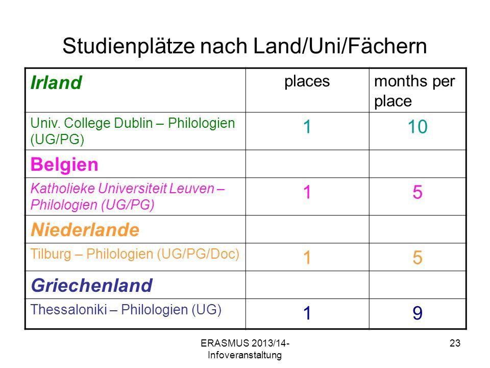 ERASMUS 2013/14- Infoveranstaltung 23 Studienplätze nach Land/Uni/Fächern Irland placesmonths per place Univ.