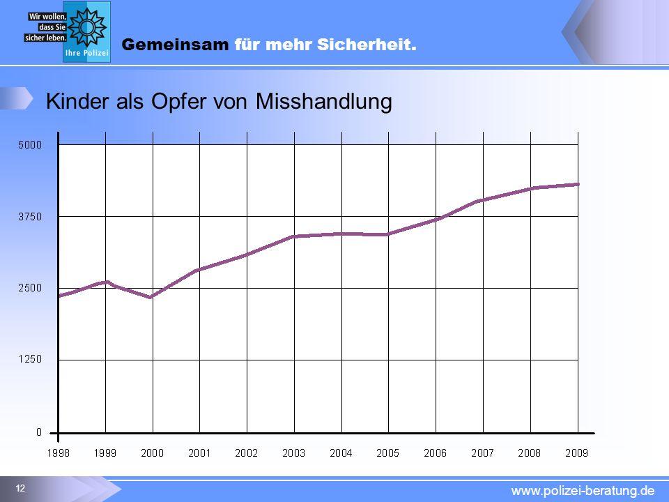 Gemeinsam für mehr Sicherheit. www.polizei-beratung.de 12 Kinder als Opfer von Misshandlung