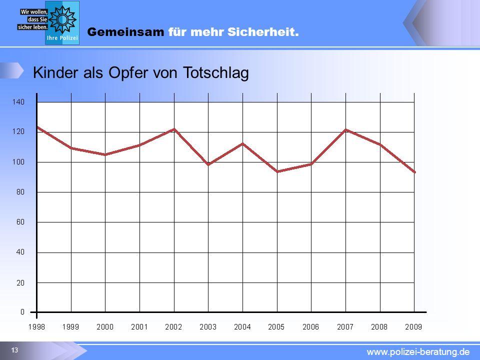 Gemeinsam für mehr Sicherheit. www.polizei-beratung.de 13 Kinder als Opfer von Totschlag