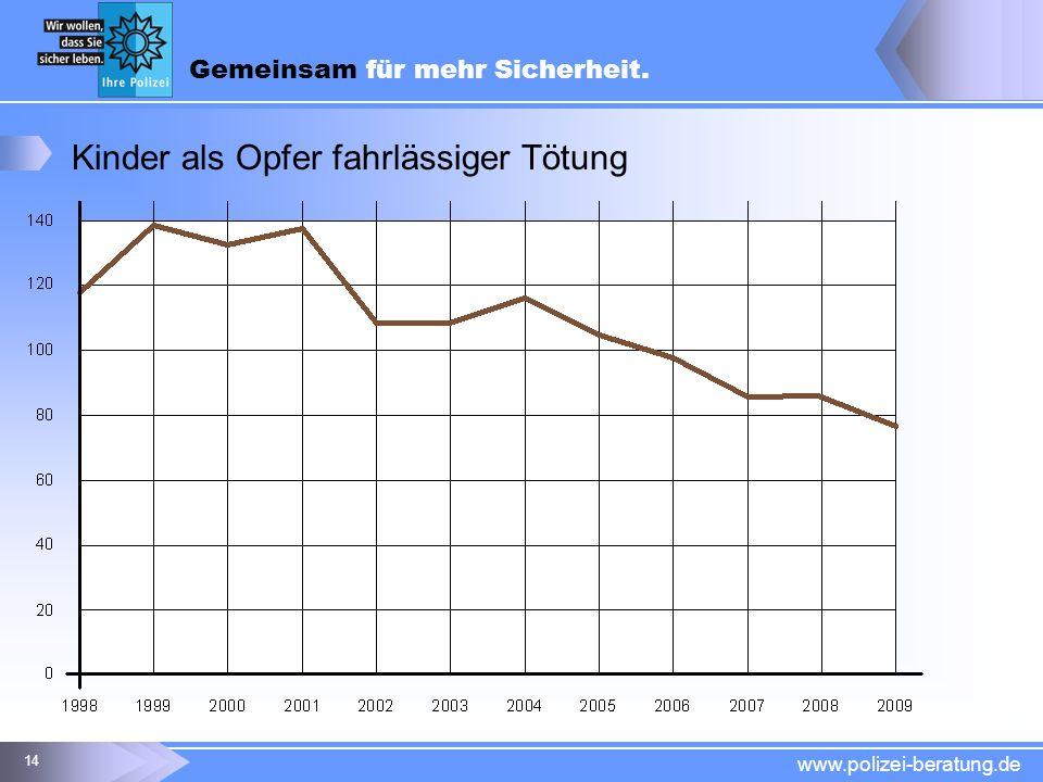 Gemeinsam für mehr Sicherheit. www.polizei-beratung.de 14 Kinder als Opfer fahrlässiger Tötung