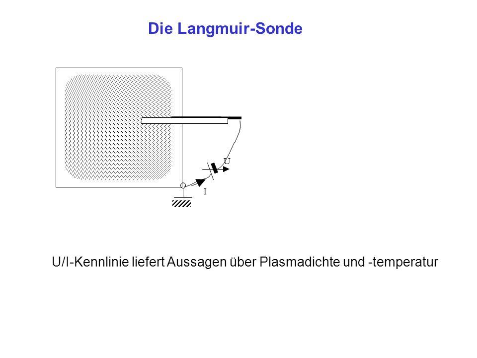 Die Langmuir-Sonde I U U/I-Kennlinie liefert Aussagen über Plasmadichte und -temperatur