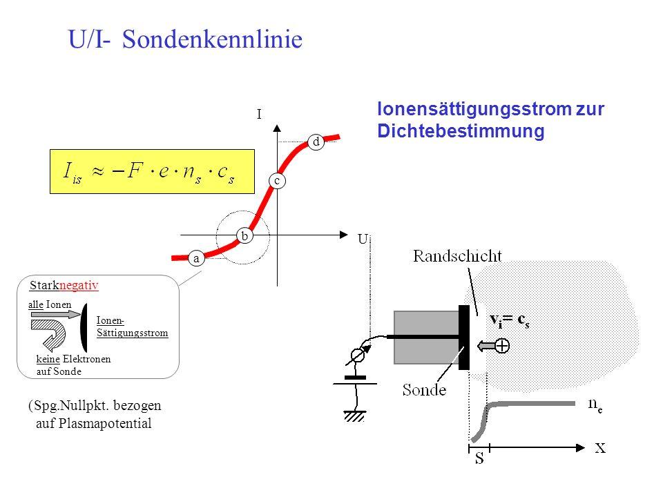 U/I-Sondenkennlinie U I c b a d Starknegativ alle Ionen keine Elektronen auf Sonde Ionen- Sättigungsstrom (Spg.Nullpkt.bezogen auf Plasmapotential Ion