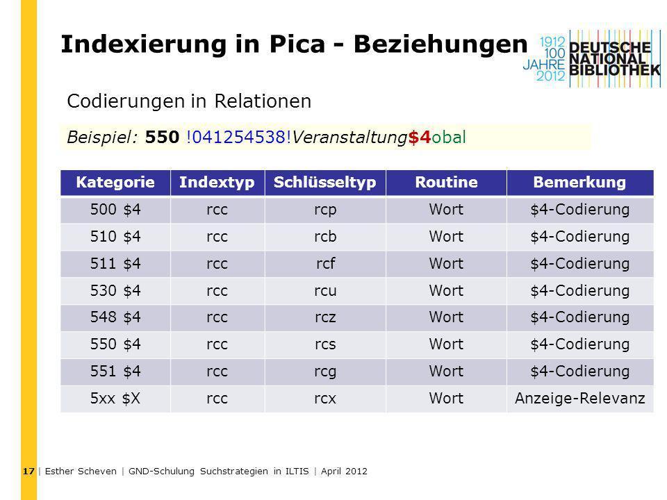 Indexierung in Pica - Beziehungen | Esther Scheven | GND-Schulung Suchstrategien in ILTIS | April 2012 17 KategorieIndextypSchlüsseltypRoutineBemerkun