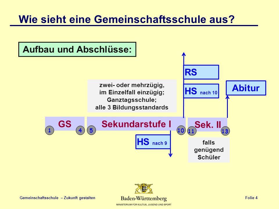 Folie 5 Gemeinschaftsschule – Zukunft gestalten GMS kann folgende Klassen umfassen: 5 10 1 513 1 Wie sieht eine Gemeinschaftsschule aus?