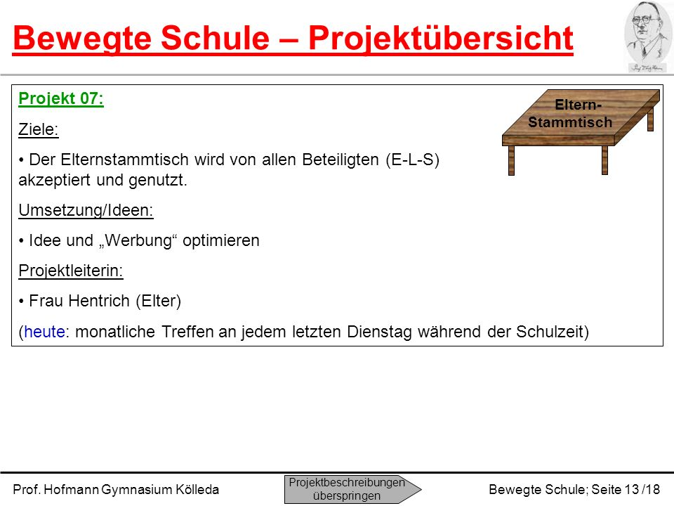 Prof. Hofmann Gymnasium KölledaBewegte Schule; Seite 13 /18 Bewegte Schule – Projektübersicht Projekt 07: Ziele: Der Elternstammtisch wird von allen B