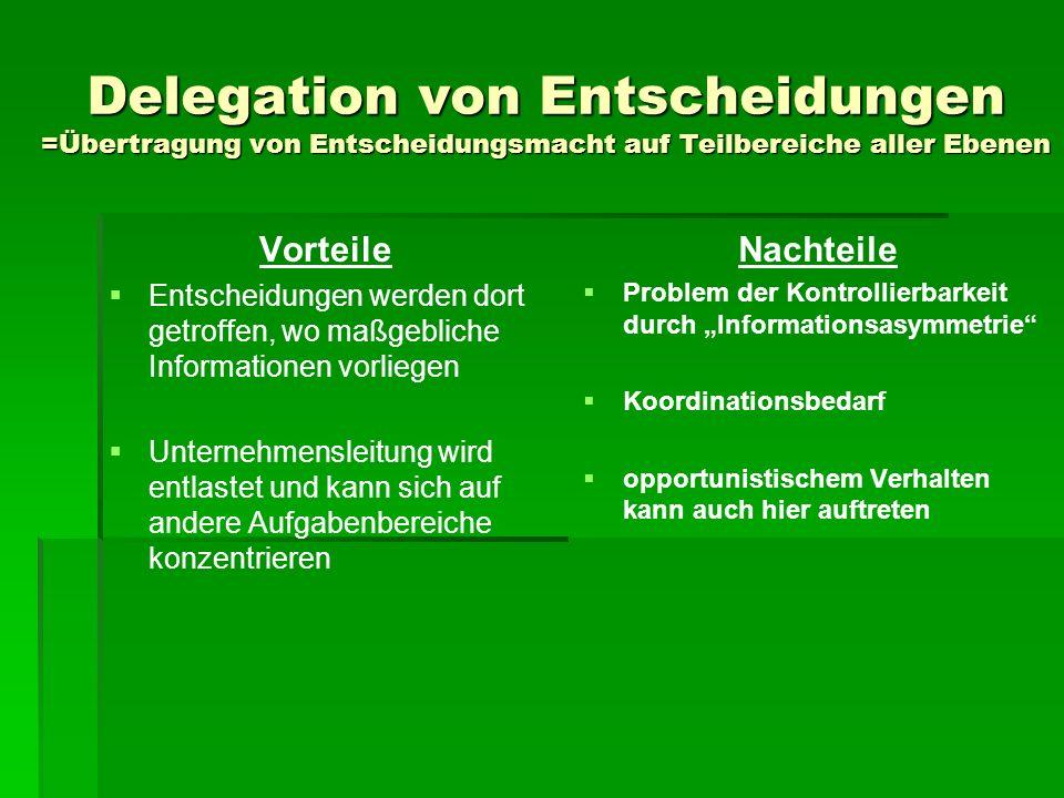 Delegation von Entscheidungen =Übertragung von Entscheidungsmacht auf Teilbereiche aller Ebenen Vorteile Entscheidungen werden dort getroffen, wo maßg