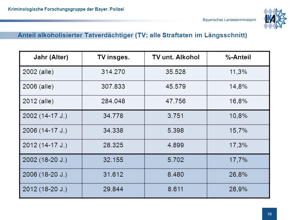 10 Kriminologische Forschungsgruppe der Bayer.
