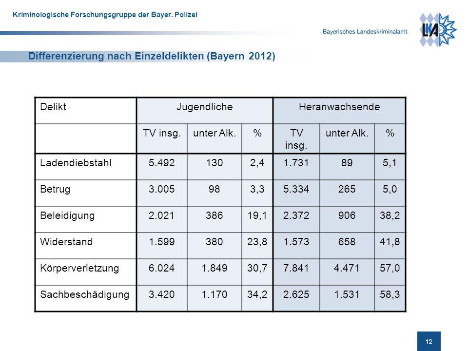 12 Kriminologische Forschungsgruppe der Bayer.