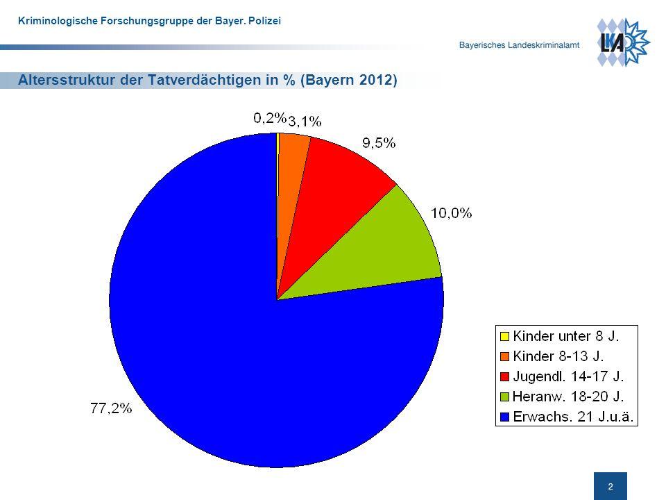 3 Kriminologische Forschungsgruppe der Bayer.
