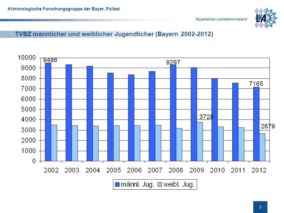 5 Kriminologische Forschungsgruppe der Bayer.