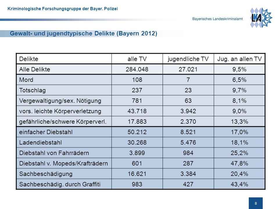 9 Kriminologische Forschungsgruppe der Bayer.