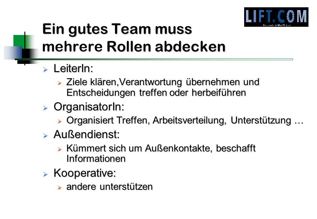 Ein gutes Team muss Rollen abdecken Ein gutes Team muss mehrere Rollen abdecken LeiterIn: LeiterIn: Ziele klären,Verantwortung übernehmen und Entschei