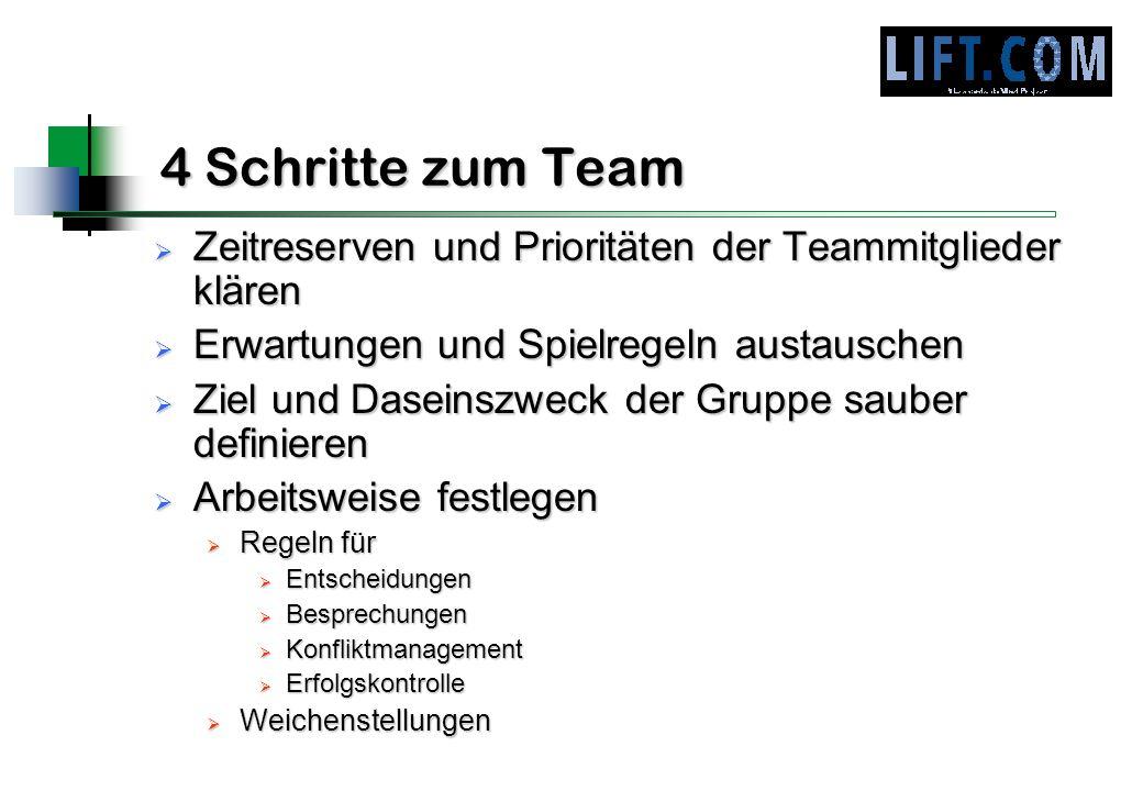 4 Schritte zum Team Zeitreserven und Prioritäten der Teammitglieder klären Zeitreserven und Prioritäten der Teammitglieder klären Erwartungen und Spie