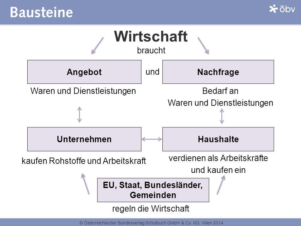 © Österreichischer Bundesverlag Schulbuch GmbH & Co. KG, Wien 2014 Wirtschaft Angebot Waren und Dienstleistungen Nachfrage Bedarf an Waren und Dienstl