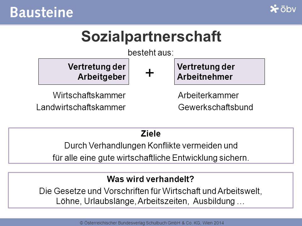 © Österreichischer Bundesverlag Schulbuch GmbH & Co. KG, Wien 2014 Sozialpartnerschaft Vertretung der Arbeitgeber Wirtschaftskammer Landwirtschaftskam